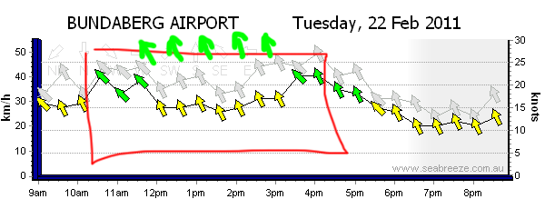 Bundy Airport wind report was totally out